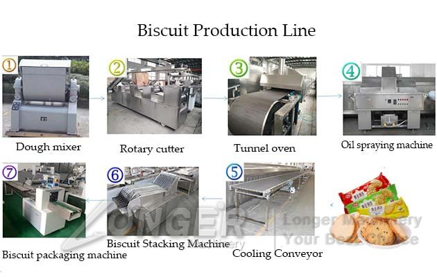 Tough Biscuits Processing Line|Hard B