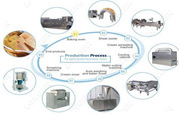 wafer processing plant cost